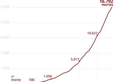 Brasil passa o Reino Unido ao bater mais de 250 mil casos confirmados de Covid-19; total de mortes vai a 16.792